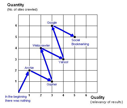 graph showing quality v. quantity of indexes