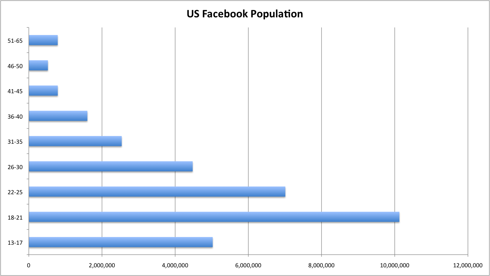 USfacebookpopulation.png