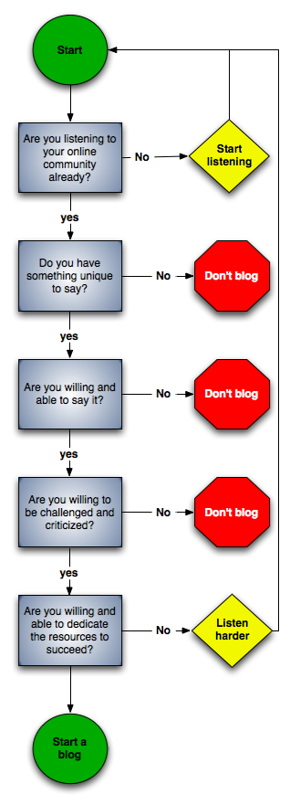 blog decision tree.png