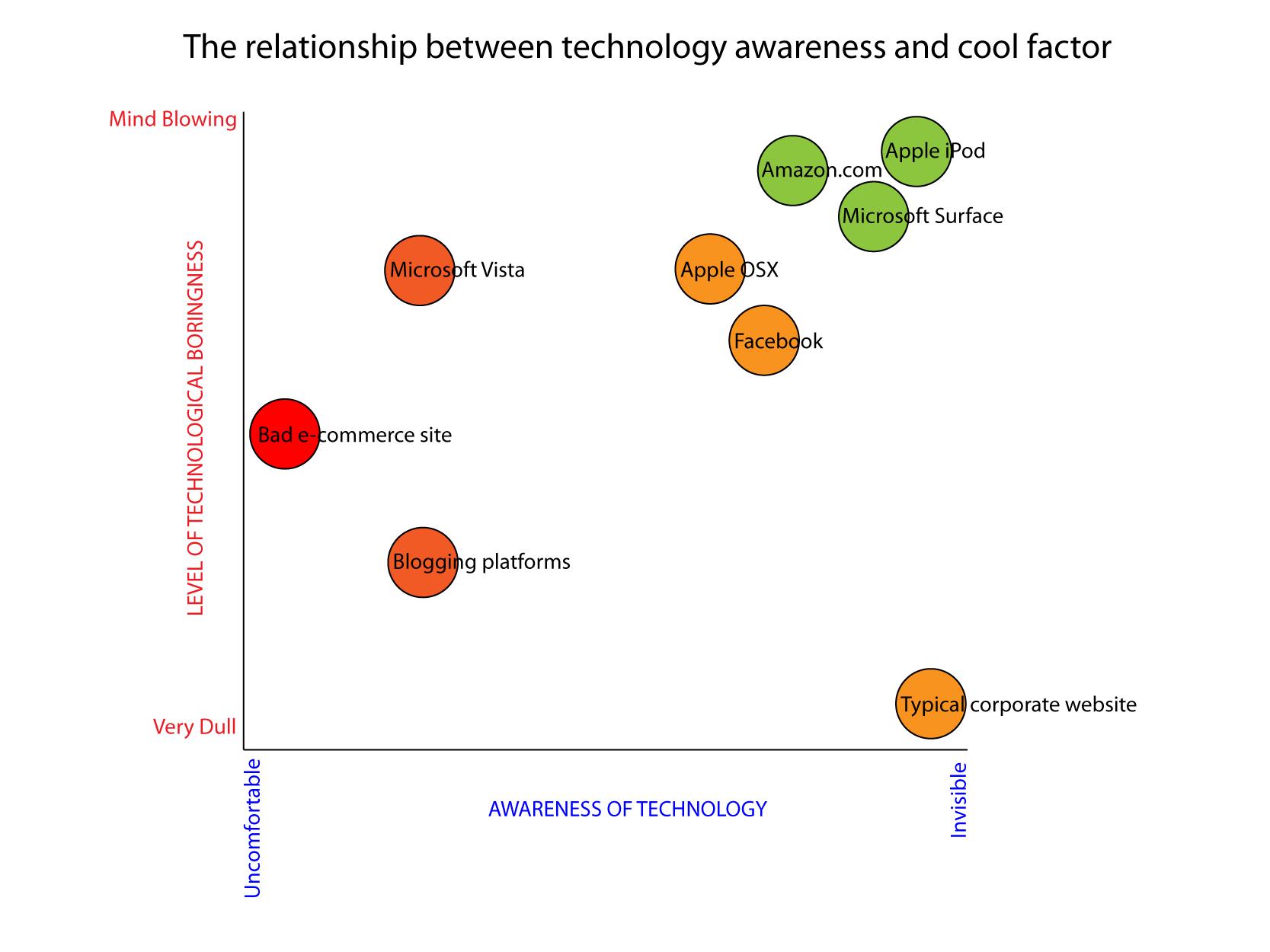 technology_awareness.png
