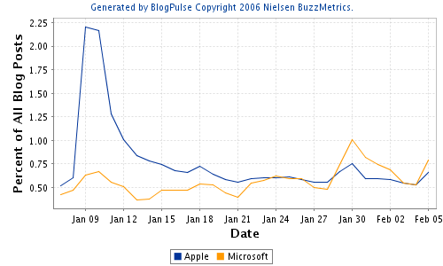 vista_iPhone buzz.png